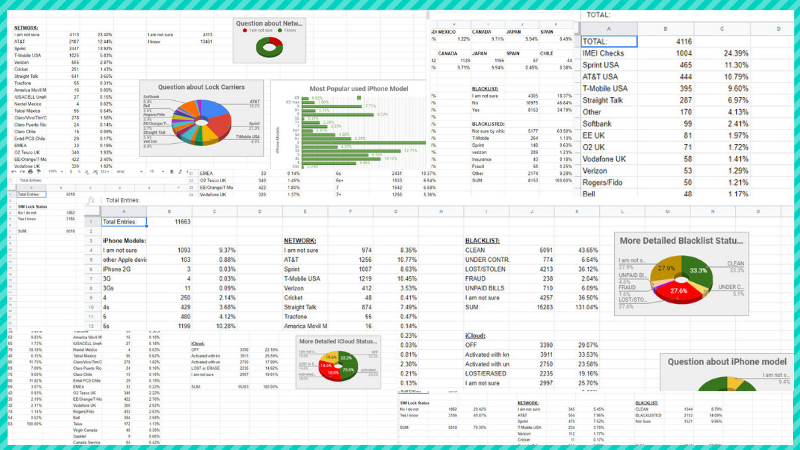 Analysis Report Excel sheets