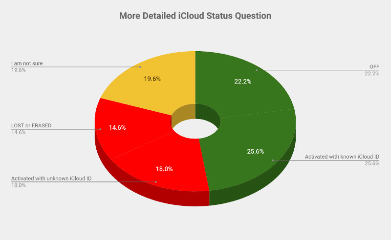 More Detailed iCloud status question