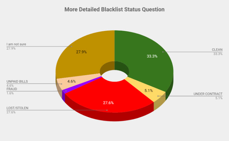 More Detailed iPhone Blacklist Status question