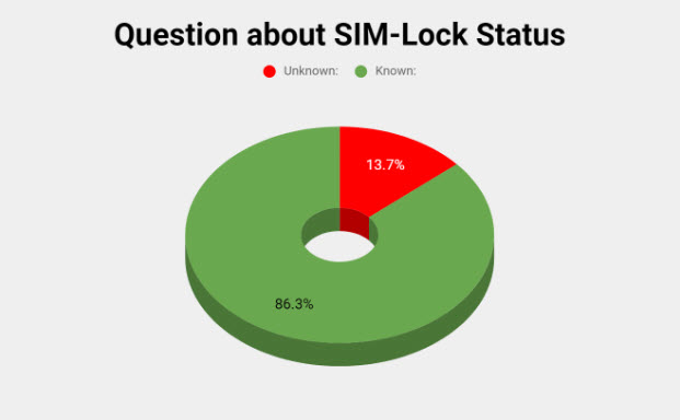 Question about SIM-Lock Status