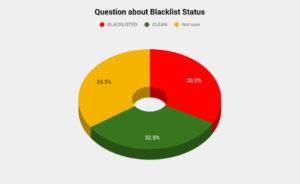 Question about iPhone Blacklist status