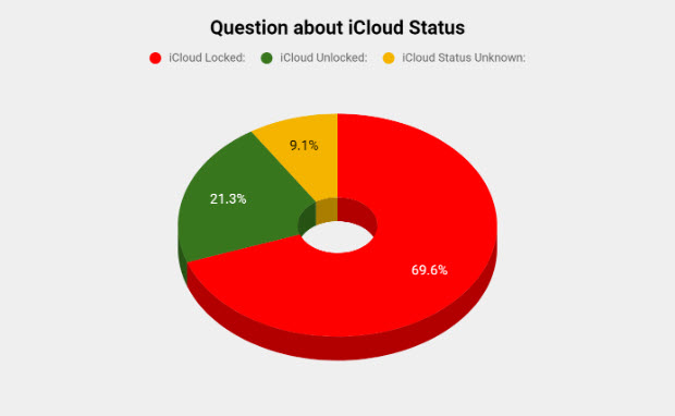 Question about iPhone iCloud Status