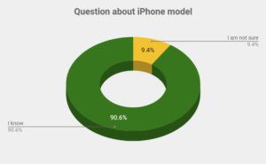Question about iPhone model